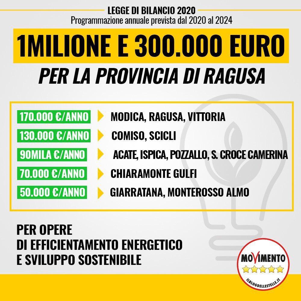 """LOREFICE (M5S): """"In arrivo 1 milione e 300 mila euro ai Comuni iblei per i prossimi 5 anni per opere di efficientamento energetico e svilupposostenibile"""""""
